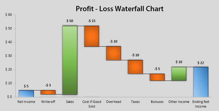 Excel Waterfall Chart Profit Loss