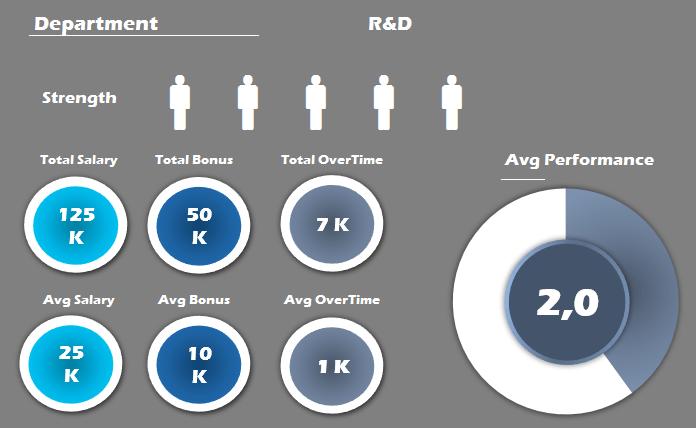 HR Analytics Dashboard - Download Free Excel Templates