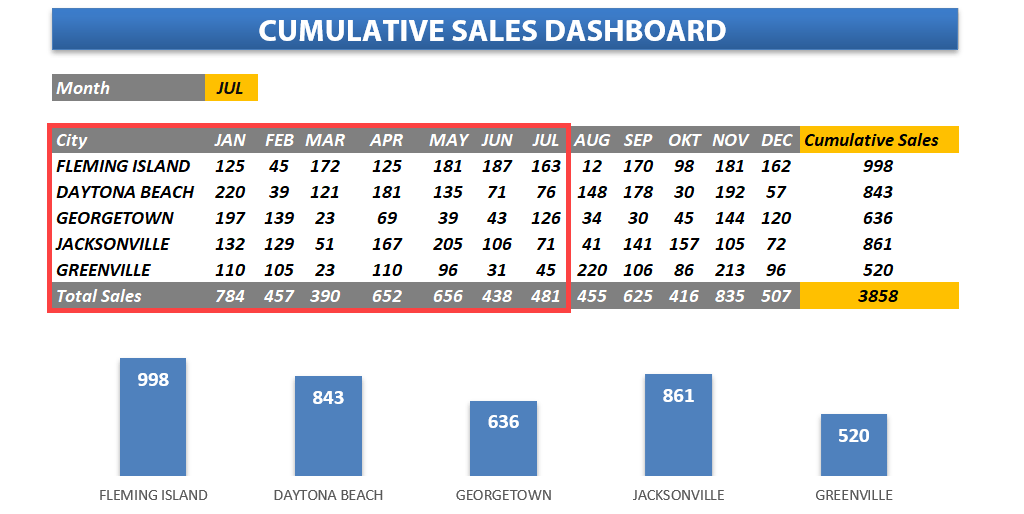 Sales Tracking Templates - Free Excel Sales Dashboards