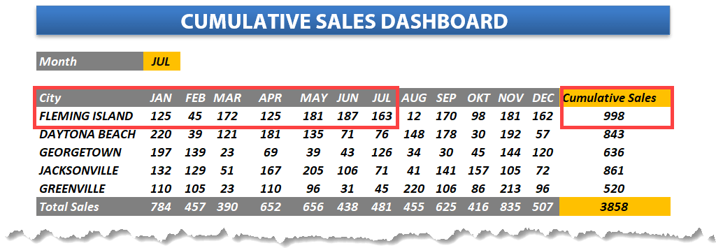 Sales Tracking Templates Excel Dashboard School