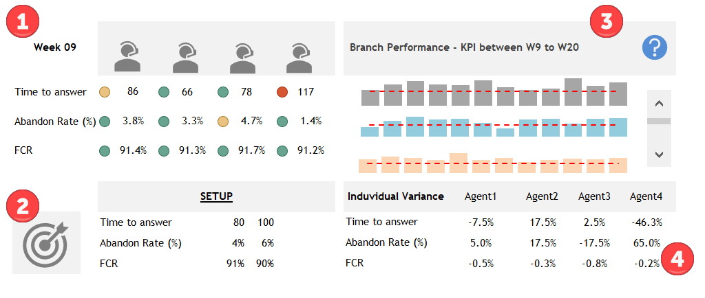 Call Center Performance Template - Free Downloads and Tools