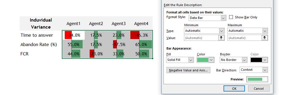 Call Center Performance Template Variance Chart Option
